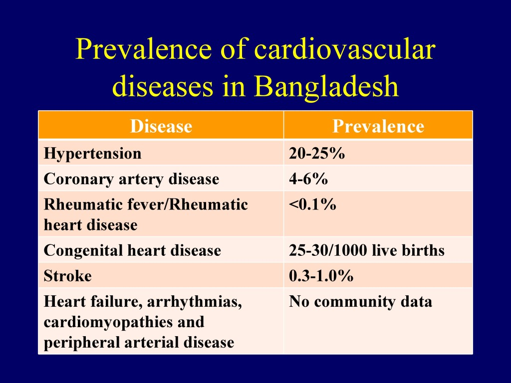 Overview of CVD in Bangladesh 22.07.16-14
