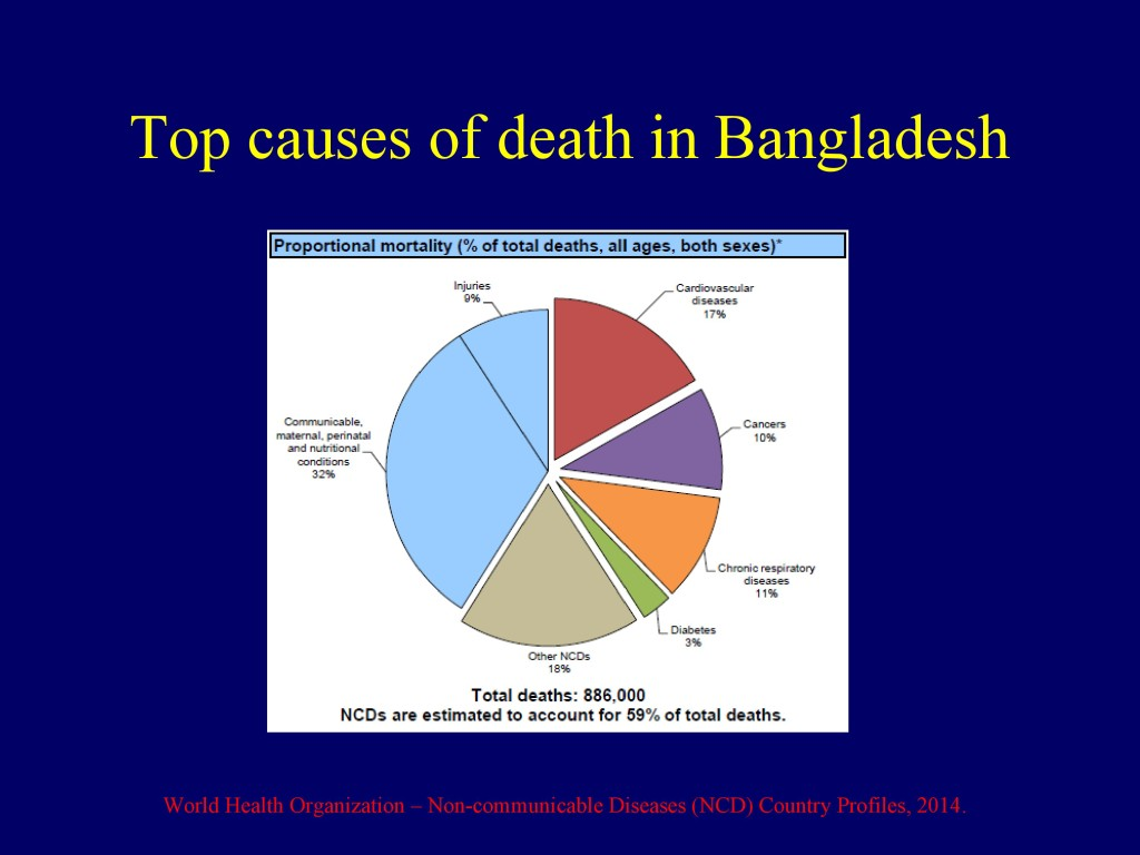 Overview of CVD in Bangladesh 22.07.16-4