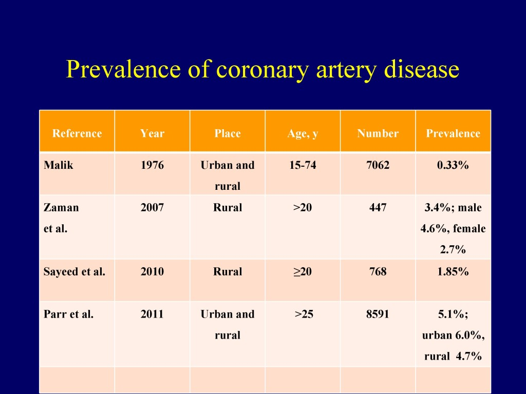 Overview of CVD in Bangladesh 22.07.16-8