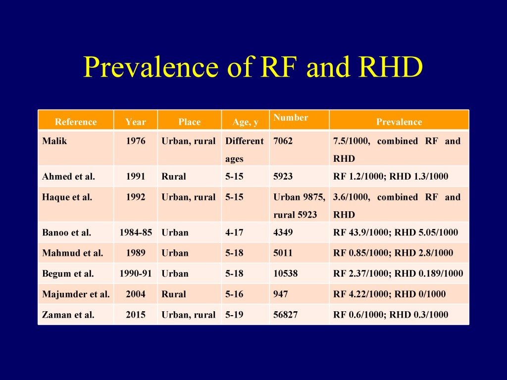 Overview of CVD in Bangladesh 22.07.16-9